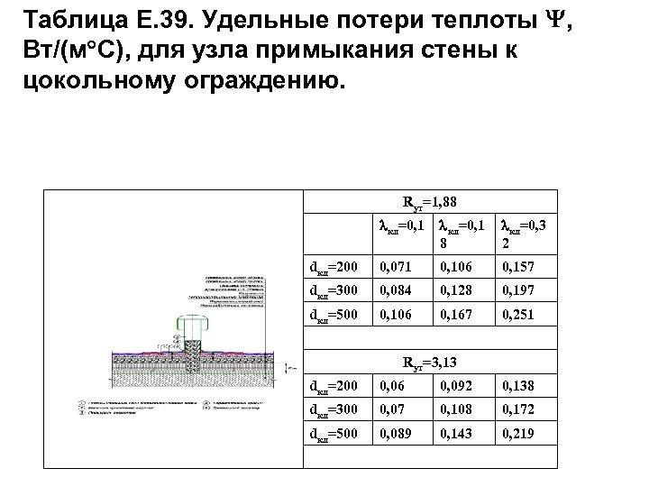 Таблица Е. 39. Удельные потери теплоты , Вт/(м С), для узла примыкания стены к