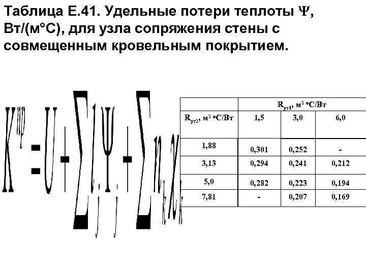 Таблица Е. 41. Удельные потери теплоты , Вт/(м С), для узла сопряжения стены с
