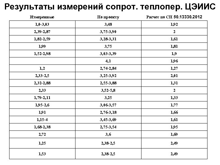 Результаты измерений сопрот. теплопер. ЦЭИИС Измеренные По проекту Расчет по СП 50. 13330. 2012