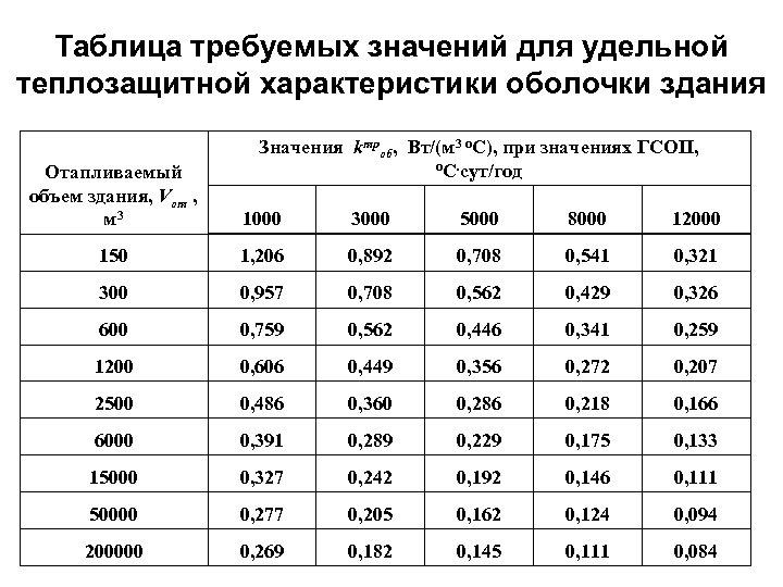 Таблица требуемых значений для удельной теплозащитной характеристики оболочки здания Значения kтроб, Вт/(м 3 о.