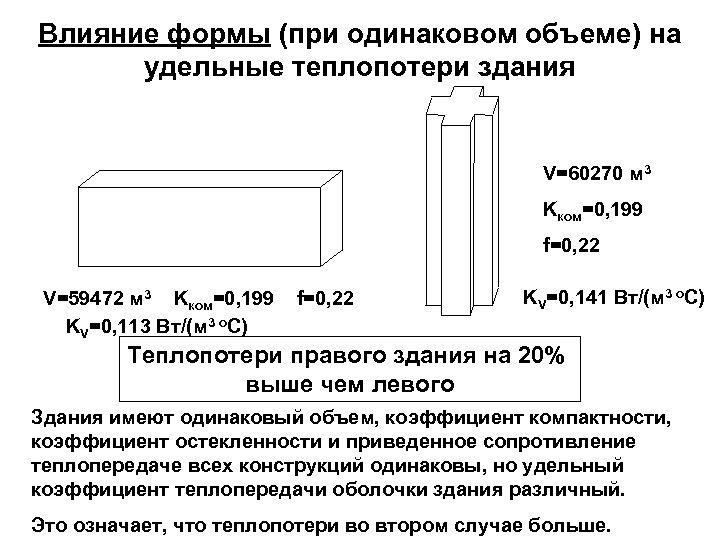 Влияние формы (при одинаковом объеме) на удельные теплопотери здания V=60270 м 3 Kком=0, 199