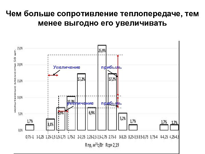Чем больше сопротивление теплопередаче, тем менее выгодно его увеличивать Увеличение увеличение прибыль
