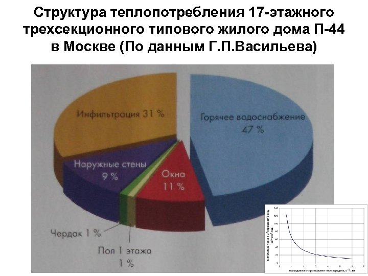 Структура теплопотребления 17 -этажного трехсекционного типового жилого дома П-44 в Москве (По данным Г.