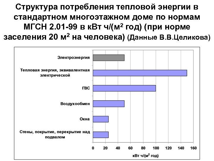 Структура потребления тепловой энергии в стандартном многоэтажном доме по нормам МГСН 2. 01 -99