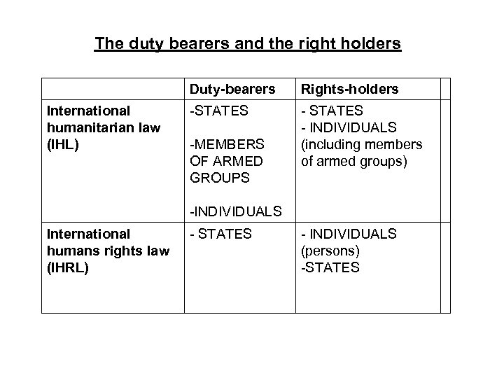 The duty bearers and the right holders Duty-bearers International humanitarian law (IHL) Rights-holders -STATES