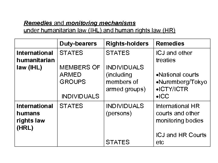Remedies and monitoring mechanisms under humanitarian law (IHL) and human rights law (HR) Duty-bearers