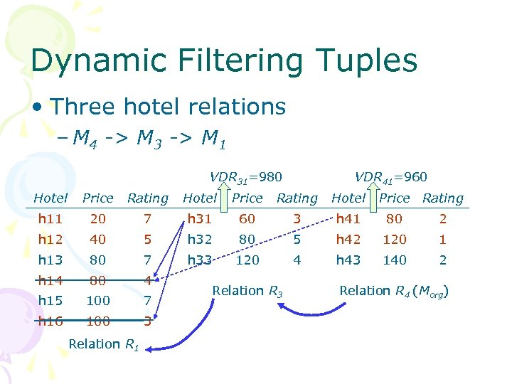 Dynamic Filtering Tuples • Three hotel relations – M 4 -> M 3 ->