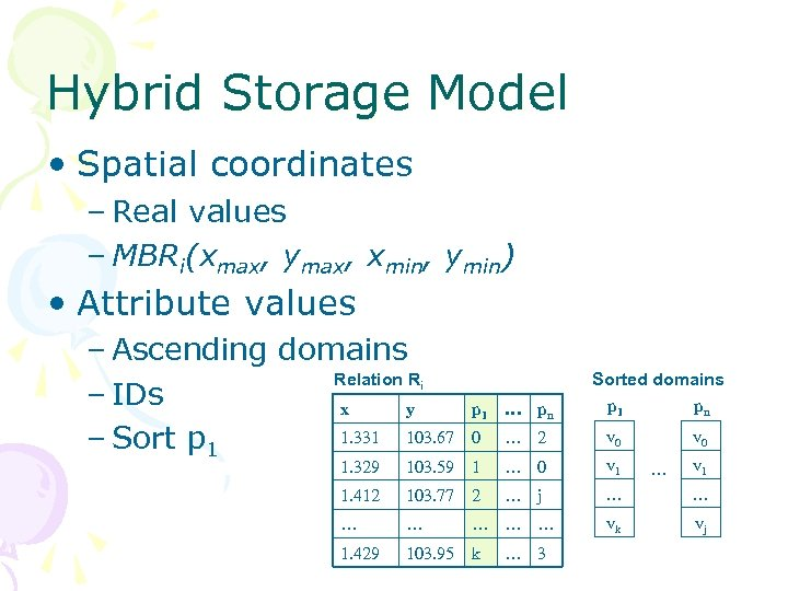 Hybrid Storage Model • Spatial coordinates – Real values – MBRi(xmax, ymax, xmin, ymin)