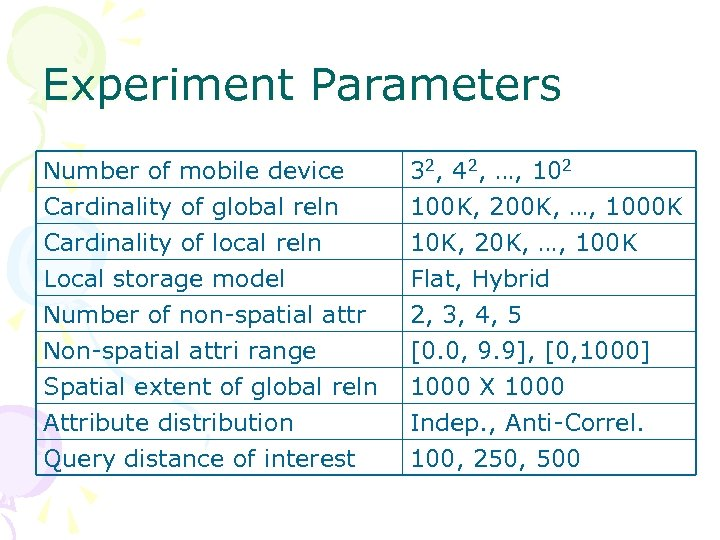 Experiment Parameters Number of mobile device Cardinality of global reln Cardinality of local reln