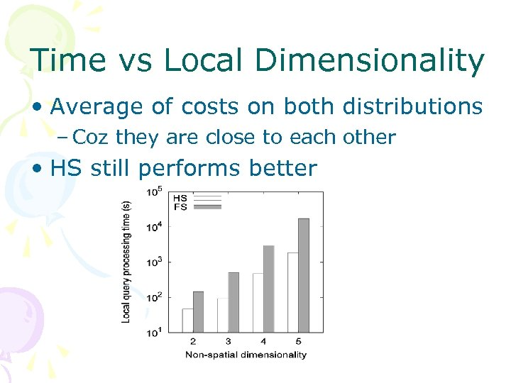 Time vs Local Dimensionality • Average of costs on both distributions – Coz they