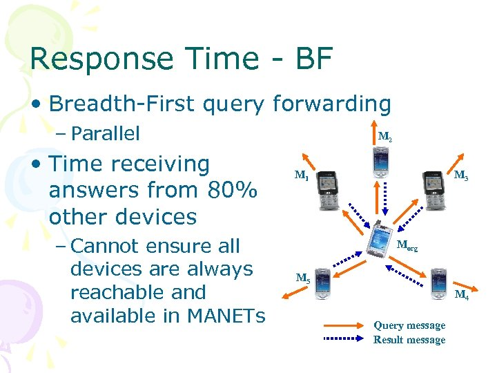 Response Time - BF • Breadth-First query forwarding – Parallel • Time receiving answers