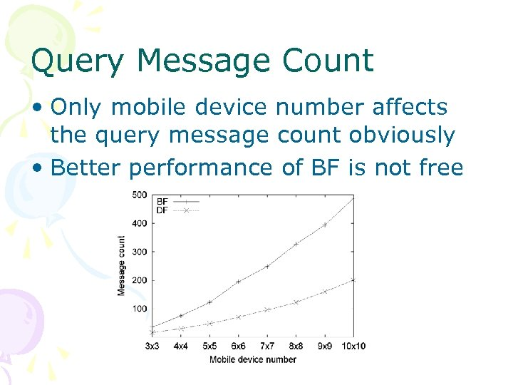 Query Message Count • Only mobile device number affects the query message count obviously