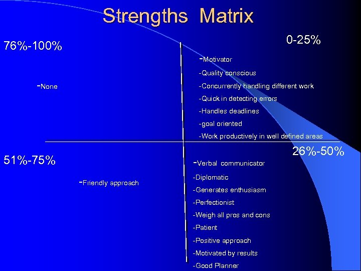 Strengths Matrix 0 -25% 76%-100% -Motivator -Quality conscious -None -Concurrently handling different work -Quick