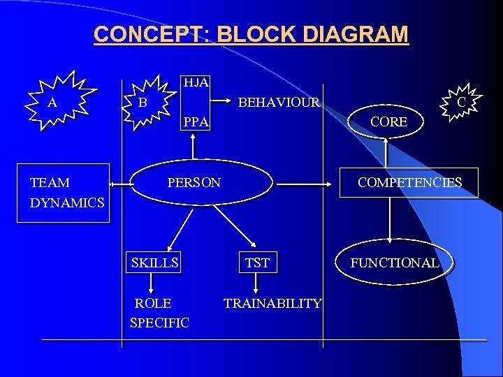 CONCEPT: BLOCK DIAGRAM HJA A B BEHAVIOUR PPA TEAM DYNAMICS CORE PERSON SKILLS ROLE