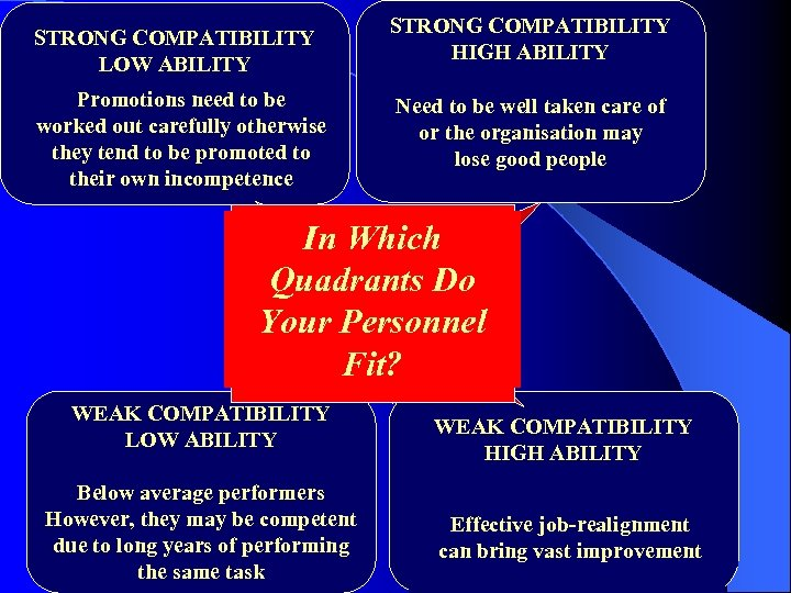 STRONG COMPATIBILITY LOW ABILITY Promotions need to be Currently carefully otherwise worked out good