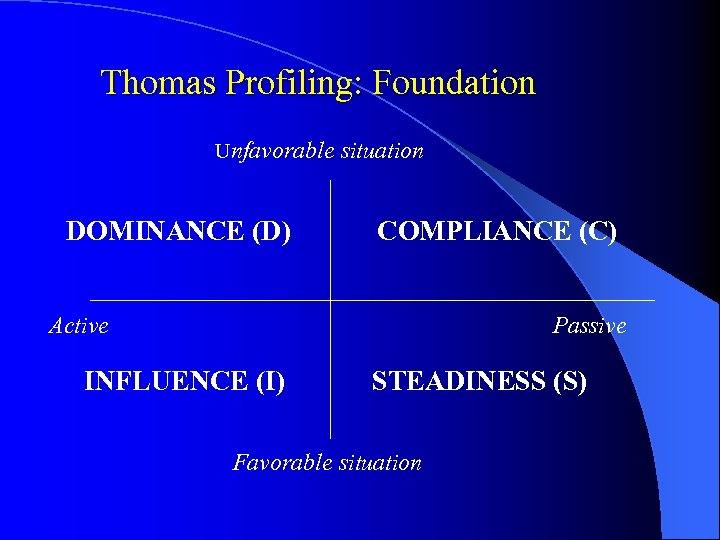 Thomas Profiling: Foundation Unfavorable situation DOMINANCE (D) COMPLIANCE (C) Active Passive INFLUENCE (I) STEADINESS