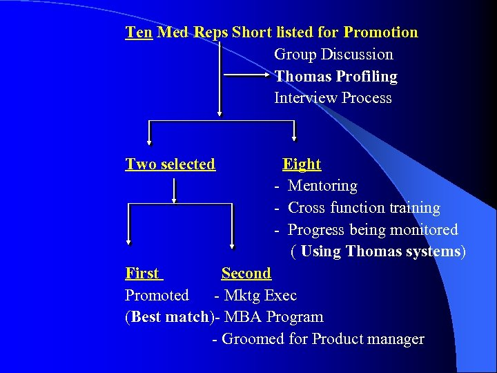 Ten Med Reps Short listed for Promotion Group Discussion Thomas Profiling Interview Process Two