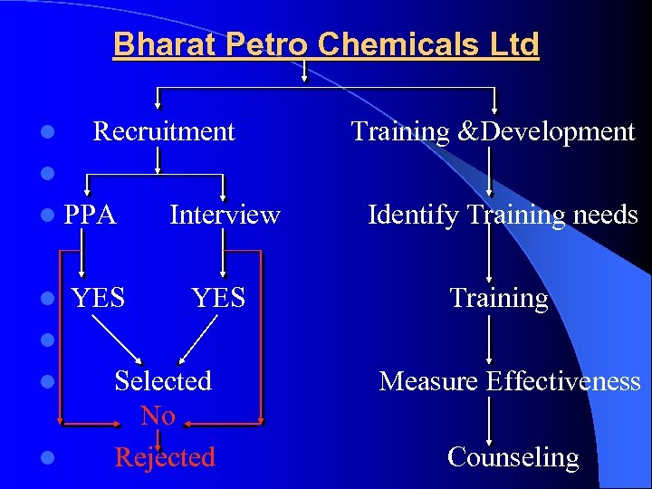 Bharat Petro Chemicals Ltd l Recruitment Training &Development l l PPA l YES Interview