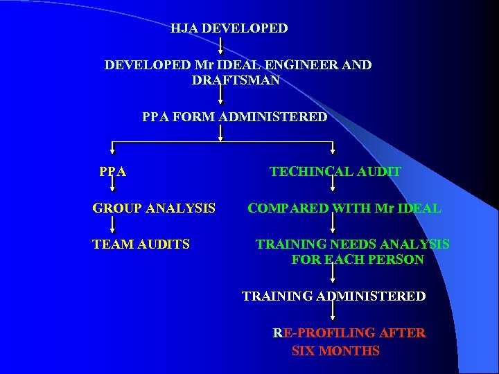 HJA DEVELOPED Mr IDEAL ENGINEER AND DRAFTSMAN PPA FORM ADMINISTERED PPA GROUP ANALYSIS TEAM