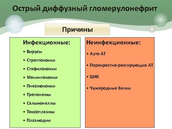 Острый диффузный гломерулонефрит Причины Инфекционные: Неинфекционные: • Вирусы • Ауто АТ • Стрептококки •