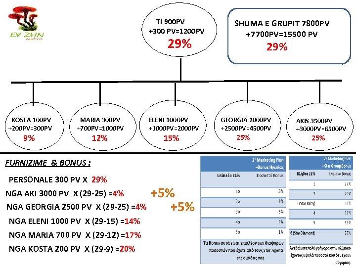 TI 900 PV +300 PV=1200 PV 29% KOSTA 100 PV +200 PV=300 PV 9%