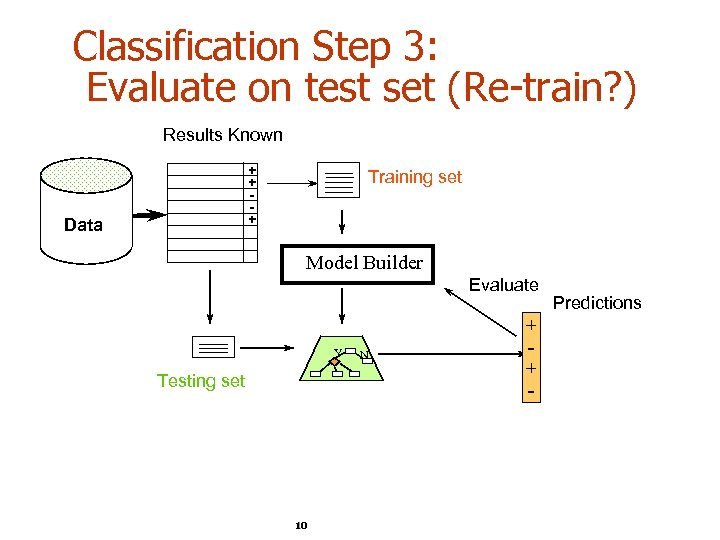 Classification Step 3: Evaluate on test set (Re-train? ) Results Known + + +