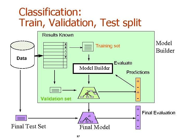 Classification: Train, Validation, Test split Results Known + + + Data Model Builder Y