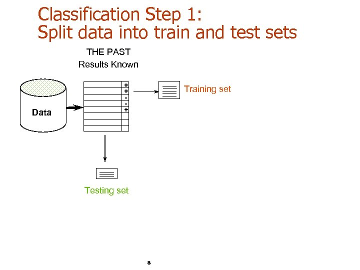 Classification Step 1: Split data into train and test sets THE PAST Results Known