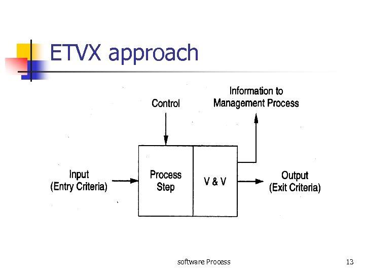 ETVX approach software Process 13