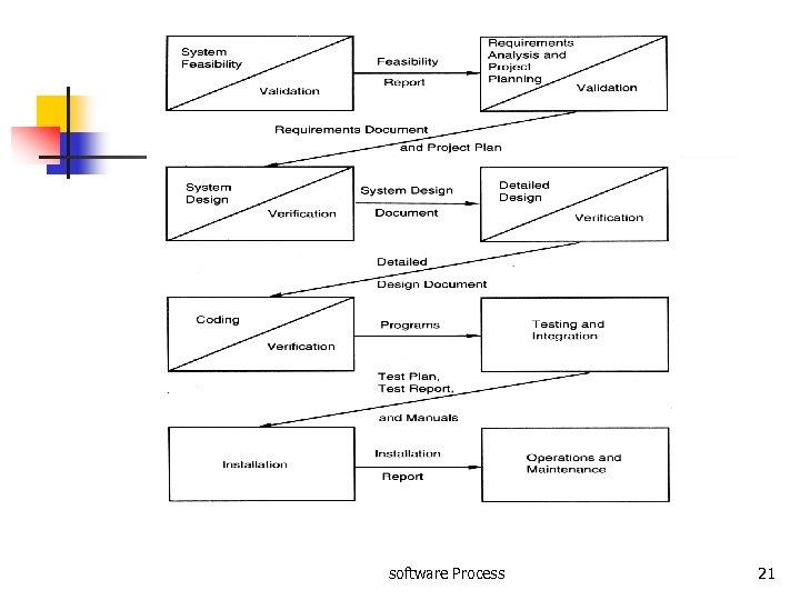 software Process 21