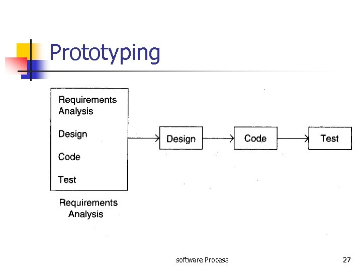 Prototyping software Process 27