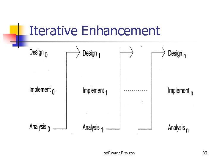 Iterative Enhancement software Process 32
