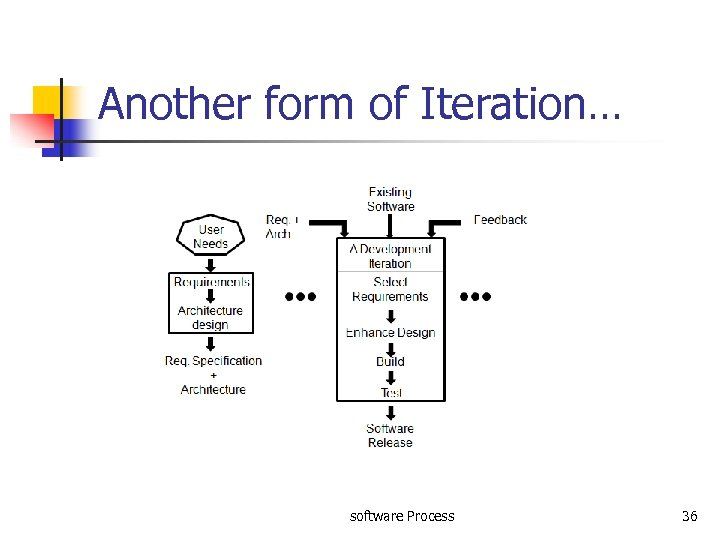 Another form of Iteration… software Process 36