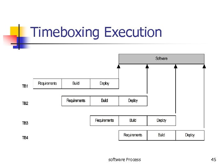 Timeboxing Execution software Process 45