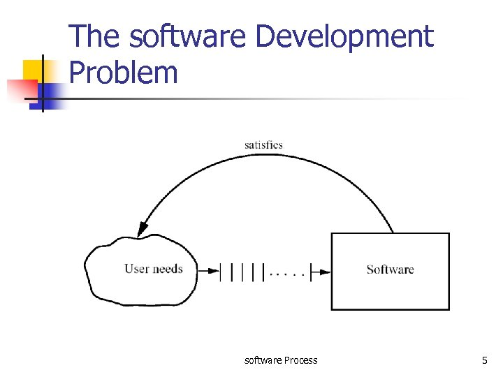 The software Development Problem software Process 5