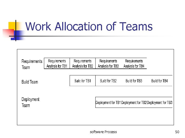 Work Allocation of Teams software Process 50