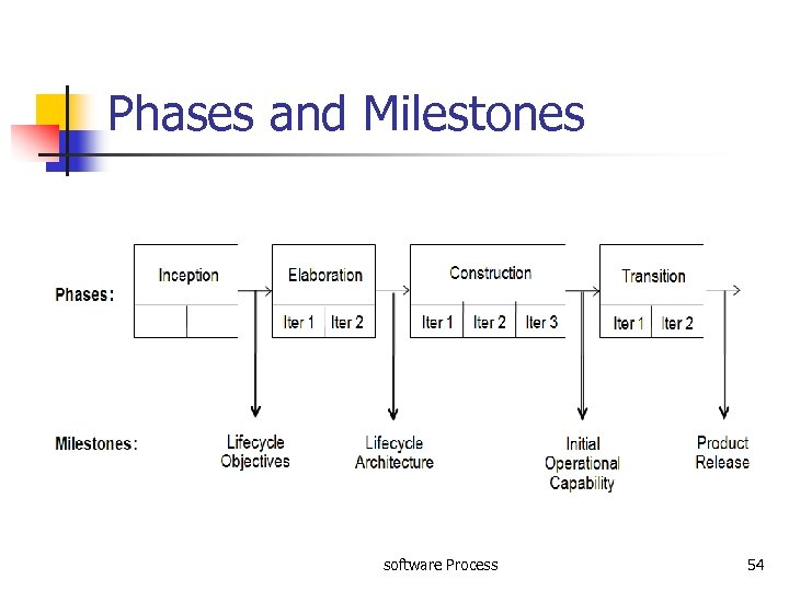 Phases and Milestones software Process 54