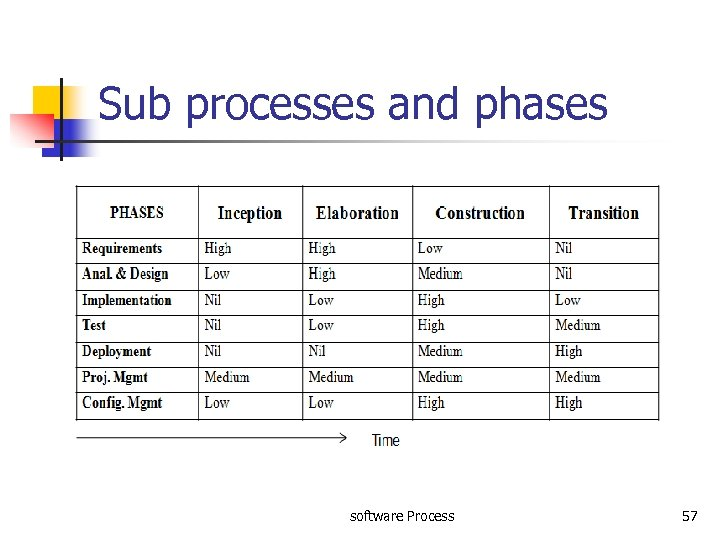Sub processes and phases software Process 57