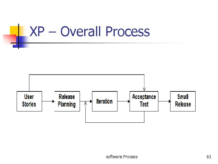 XP – Overall Process software Process 63
