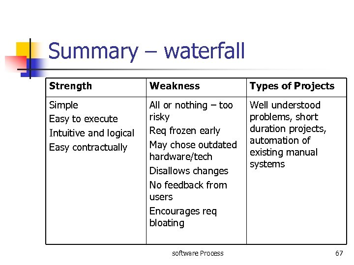 Summary – waterfall Strength Weakness Types of Projects Simple Easy to execute Intuitive and
