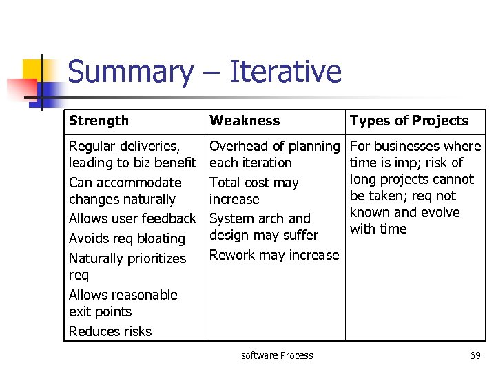 Summary – Iterative Strength Weakness Types of Projects Regular deliveries, leading to biz benefit