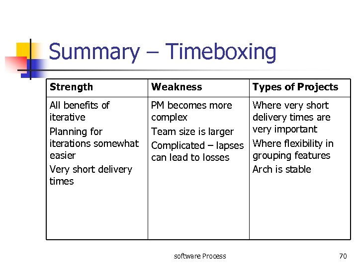 Summary – Timeboxing Strength Weakness Types of Projects All benefits of iterative Planning for