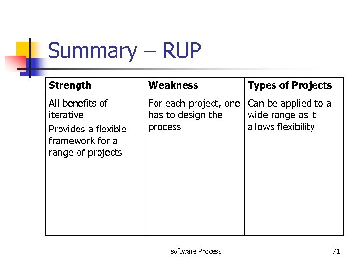 Summary – RUP Strength Weakness All benefits of iterative Provides a flexible framework for