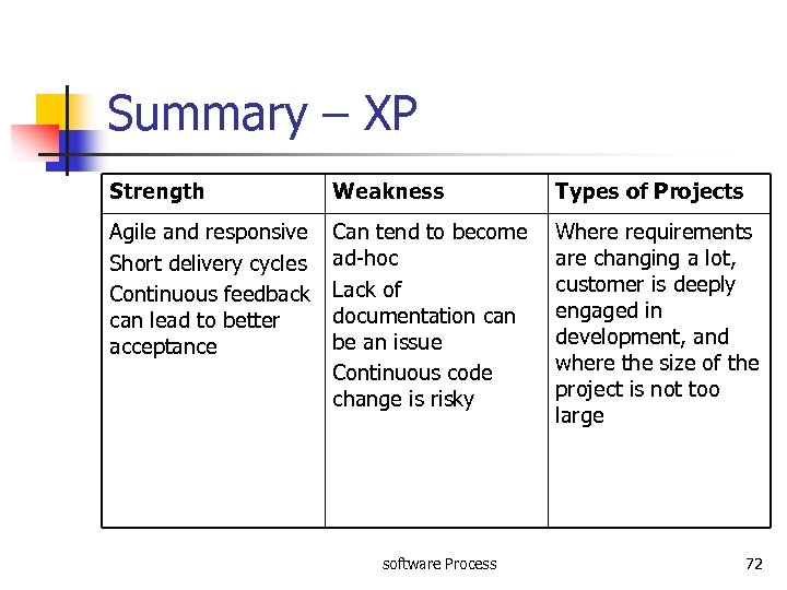 Summary – XP Strength Weakness Types of Projects Agile and responsive Short delivery cycles