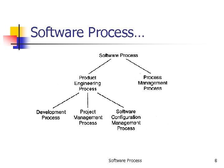 Software Process… Software Process 8