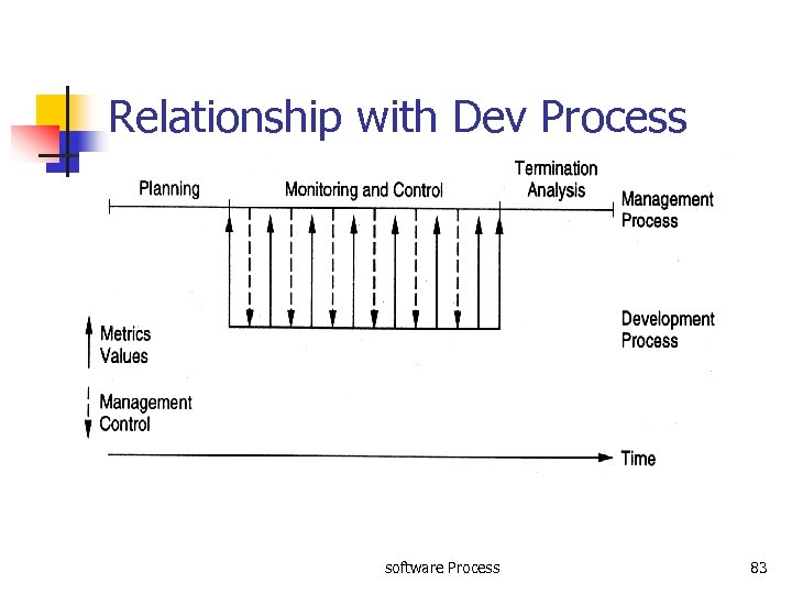 Relationship with Dev Process software Process 83