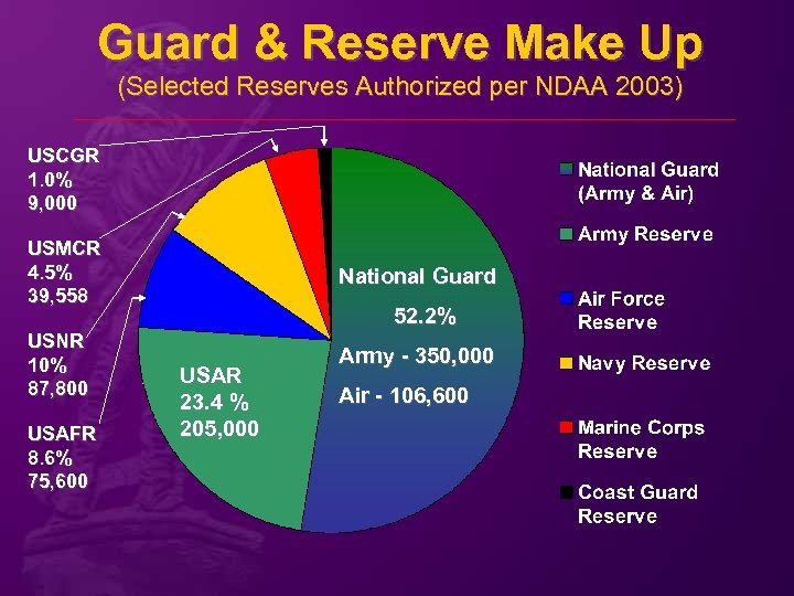 Guard & Reserve Make Up (Selected Reserves Authorized per NDAA 2003) USCGR 1. 0%