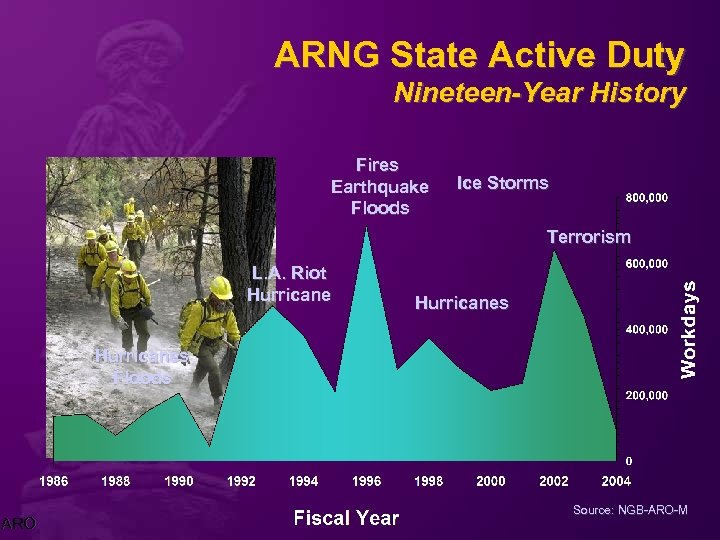 ARNG State Active Duty Nineteen-Year History Fires Earthquake Floods Ice Storms Terrorism L. A.