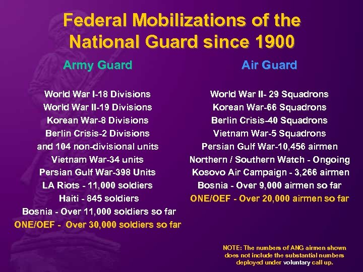 Federal Mobilizations of the National Guard since 1900 Army Guard Air Guard World War