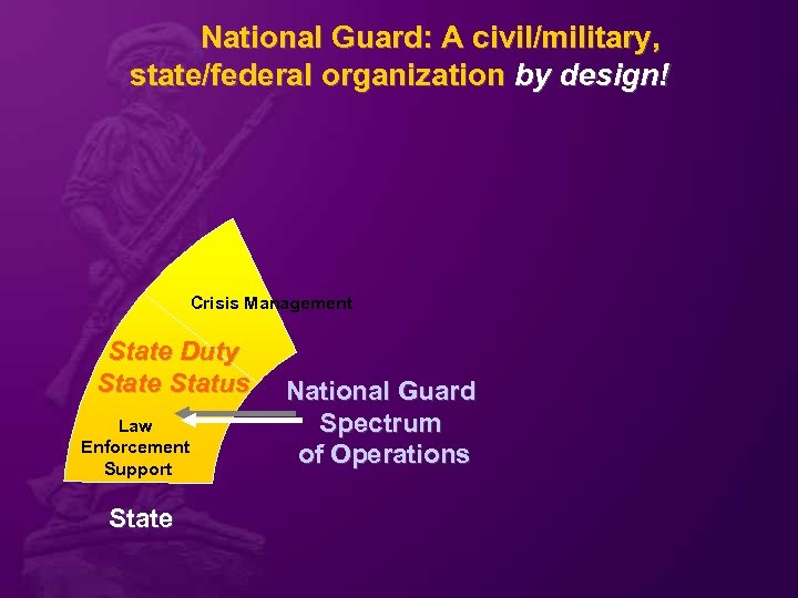 National Guard: A civil/military, state/federal organization by design! Crisis Management State Duty State Status